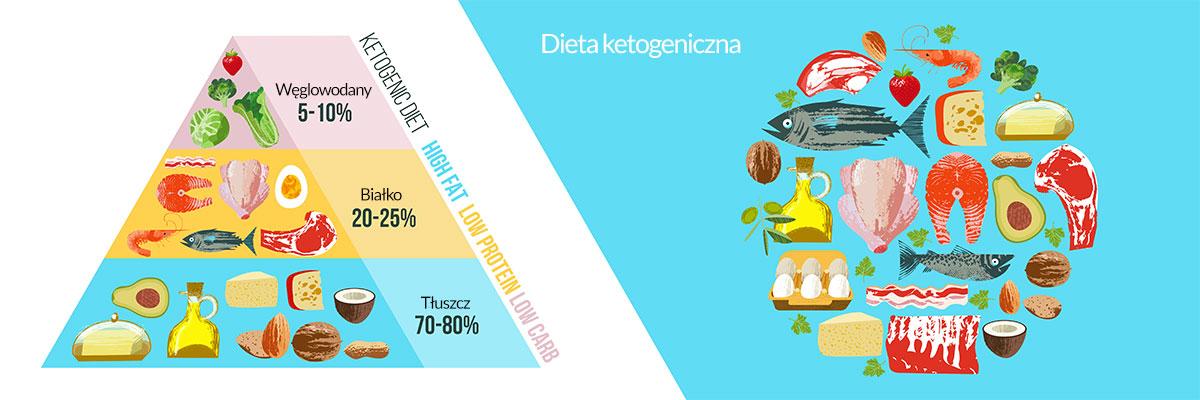 Dieta ketogeniczna piramida